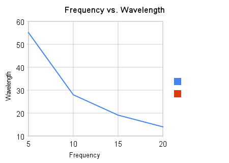 Relationship Between Energy Wavelength And Frequency Ace