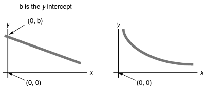 mathematical relationship between mass and acceleration