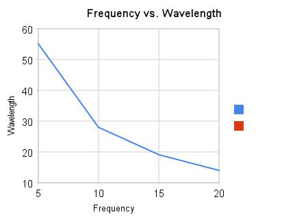 relationship among vs between frequency